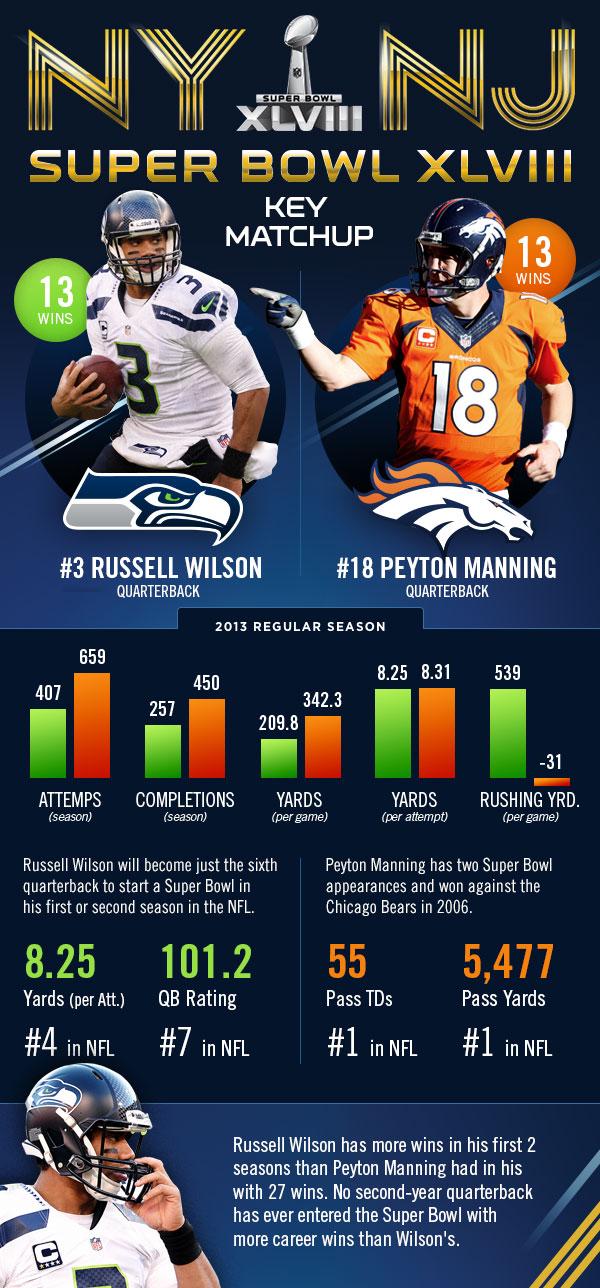 Infographic Wilson Vs Manning