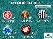 Classificação Intermiediária - TOP 10 - Brasileirão 2016 - Dexaketo