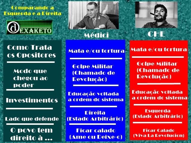 Comparação Direita e da Esquerda - Medici e Che Guevara - Dexaketo
