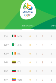 Medal Count Rio 2016