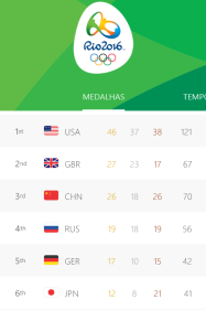 Medals Count Rio 2016
