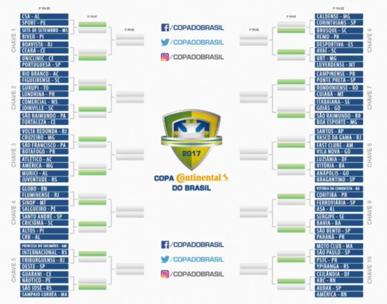 primeira-fase-copa-do-brasil-2017