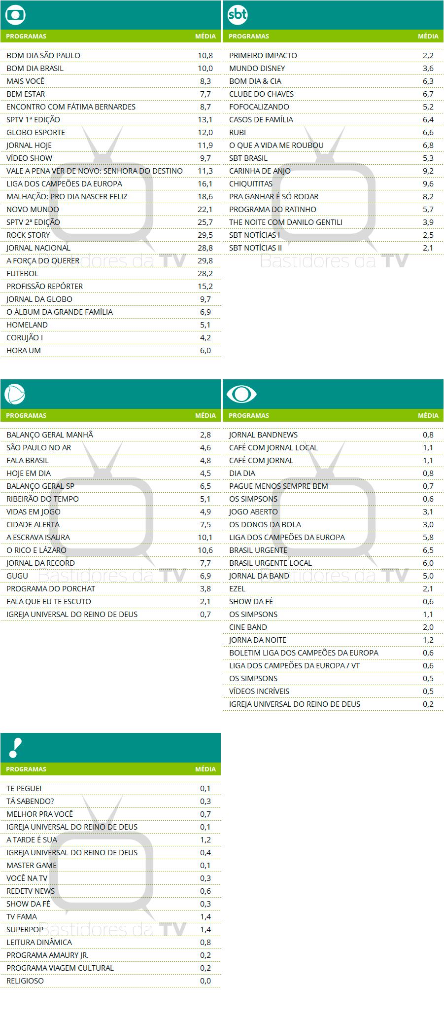 Audiencia TV - 19-04-2017