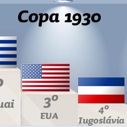 Os Campeões da Copa 1930