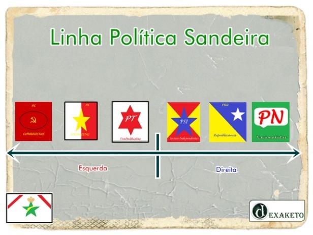 Linha Política - Sanders - Dexaketo