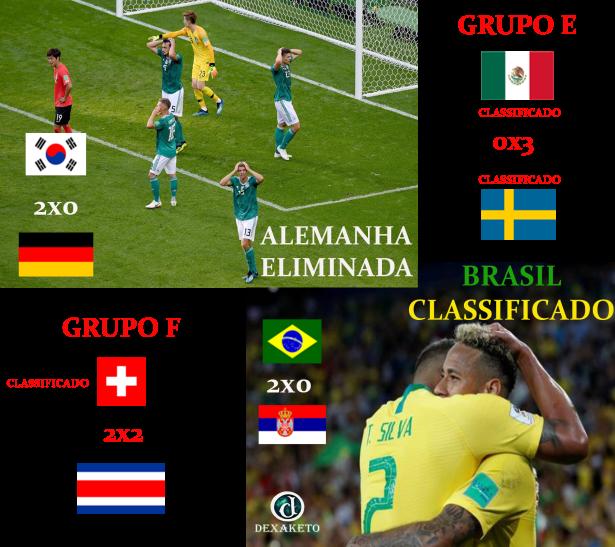 Alemanha Eliminada Brasil Classificado - FIFA World Cup Russia 2018 - Dexaketo