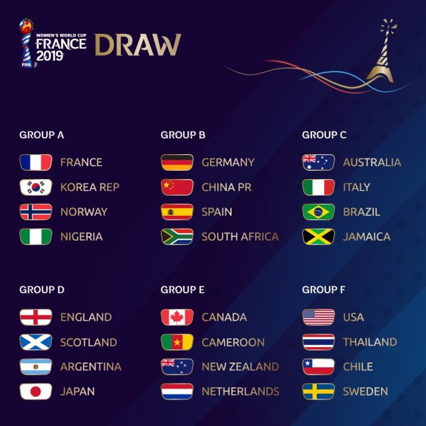 Grupos - FIFA Womens World Cup France 2019
